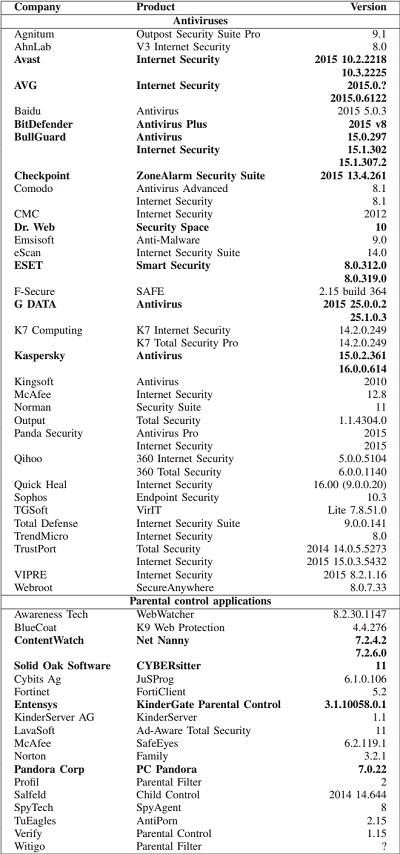 таблица с результатами исследования антивирусов